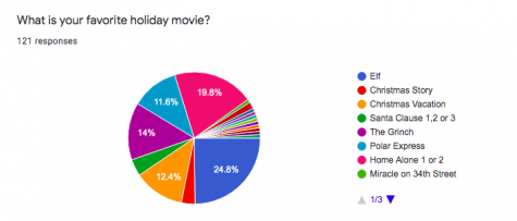 SURVEY SAYS: Roncalli Students were sent a google form to complete revealing what their favorite Christmas movie is. The following results were compiled around the last week of school before break 2020.